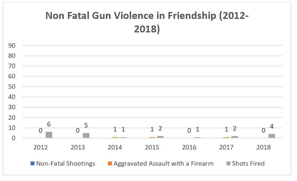 Friendship Guns