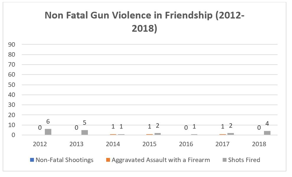 Friendship Guns