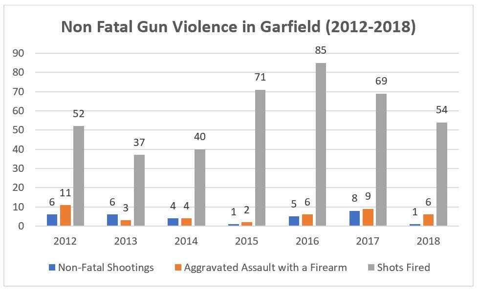 Garfield Guns